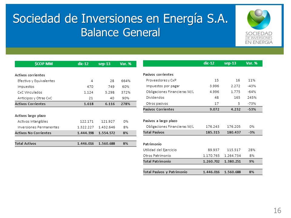 RESULTADOS FINANCIEROS SOCIEDAD DE INVERSIONES EN ENERGIA (SIE) Sociedad de Inversiones en Energía S.A. Balance General 16 $COP MMdic-12sep-13Var. % A