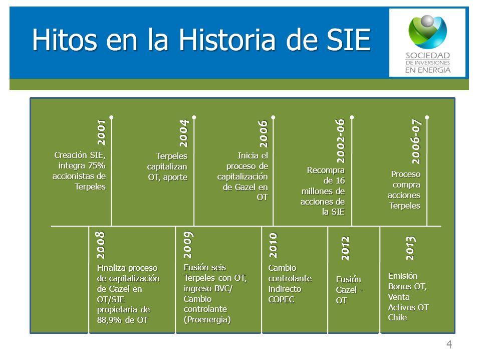RESULTADOS FINANCIEROS SOCIEDAD DE INVERSIONES EN ENERGIA (SIE) Hitos en la Historia de SIE 4 20012004 2006 2002-06 2006-07 2008 2009 2010 Creación SI