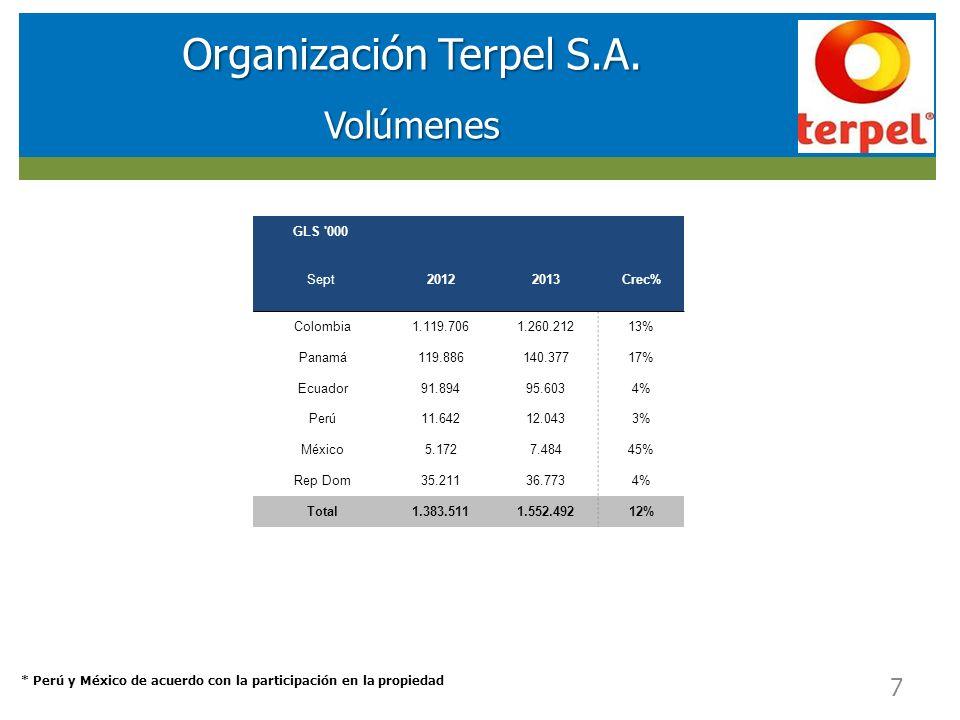 RESULTADOS FINANCIEROS SOCIEDAD DE INVERSIONES EN ENERGIA (SIE) Organización Terpel S.A.