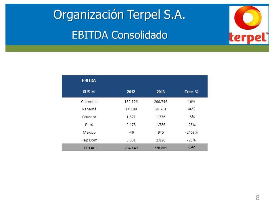 RESULTADOS FINANCIEROS SOCIEDAD DE INVERSIONES EN ENERGIA (SIE) Organización Terpel S.A. EBITDA Consolidado 8 EBITDA $US M20122013Crec. % Colombia182.