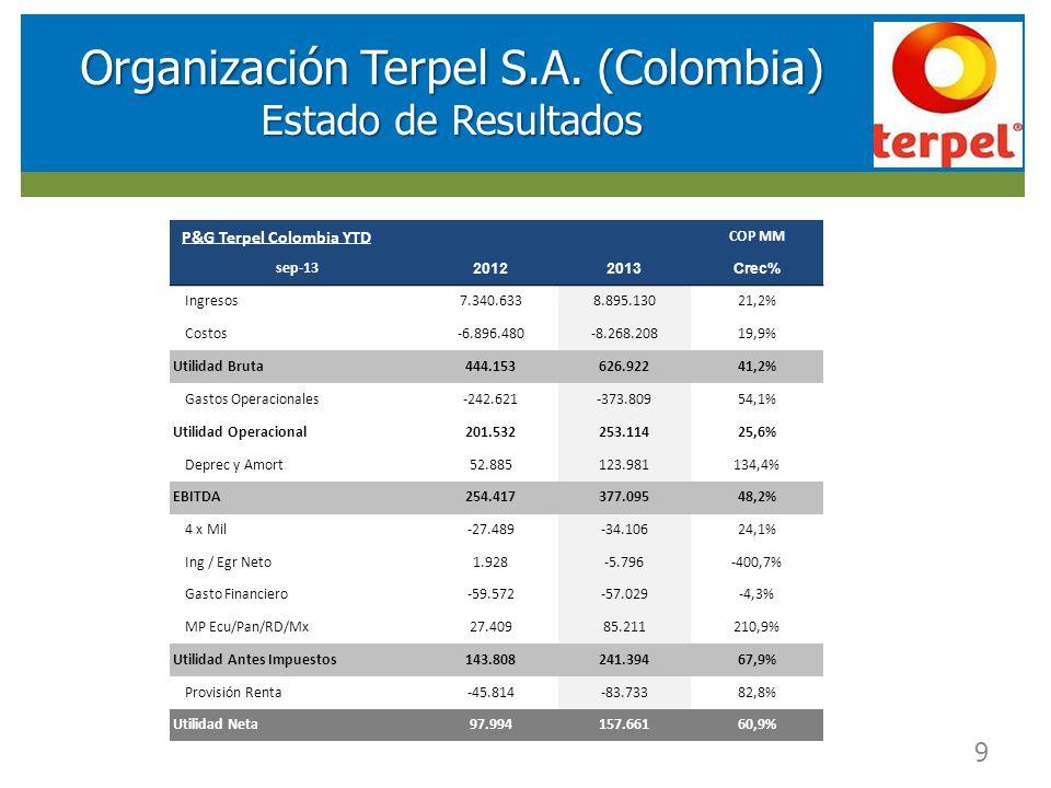 RESULTADOS FINANCIEROS SOCIEDAD DE INVERSIONES EN ENERGIA (SIE) 9 Organización Terpel S.A. (Colombia) Estado de Resultados P&G Terpel Colombia YTD COP