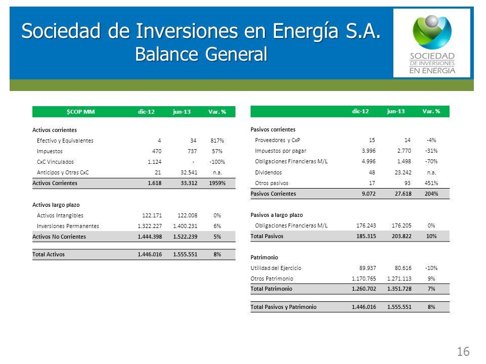 RESULTADOS FINANCIEROS SOCIEDAD DE INVERSIONES EN ENERGIA (SIE) Sociedad de Inversiones en Energía S.A. Balance General 16 $COP MMdic-12jun-13Var. % A