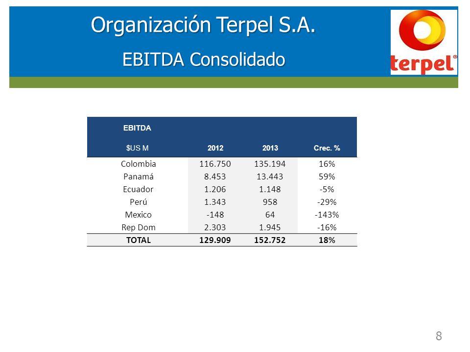 RESULTADOS FINANCIEROS SOCIEDAD DE INVERSIONES EN ENERGIA (SIE) Organización Terpel S.A. EBITDA Consolidado 8 EBITDA $US M20122013Crec. % Colombia116.