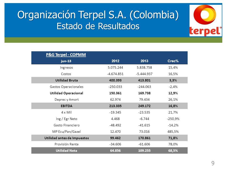 RESULTADOS FINANCIEROS SOCIEDAD DE INVERSIONES EN ENERGIA (SIE) 9 Organización Terpel S.A. (Colombia) Estado de Resultados P&G Terpel - COPMM jun-13 2