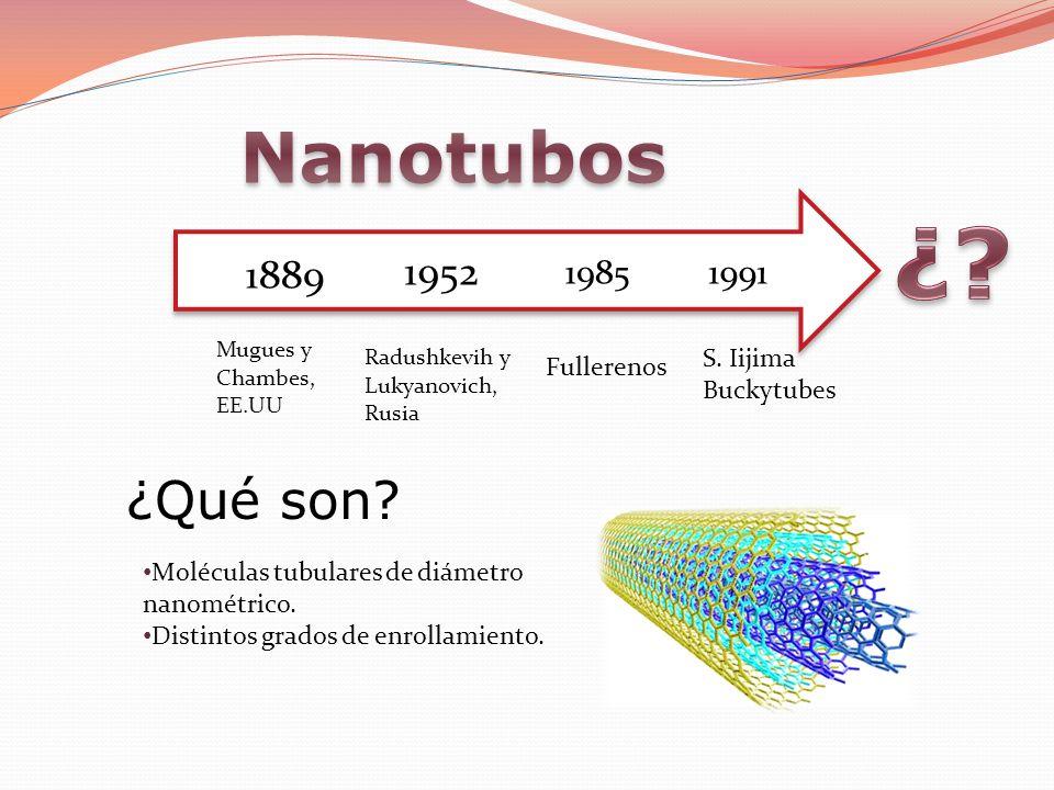 19911985 1952 1889 Mugues y Chambes, EE.UU Radushkevih y Lukyanovich, Rusia Fullerenos S. Iijima Buckytubes ¿Qué son? Moléculas tubulares de diámetro