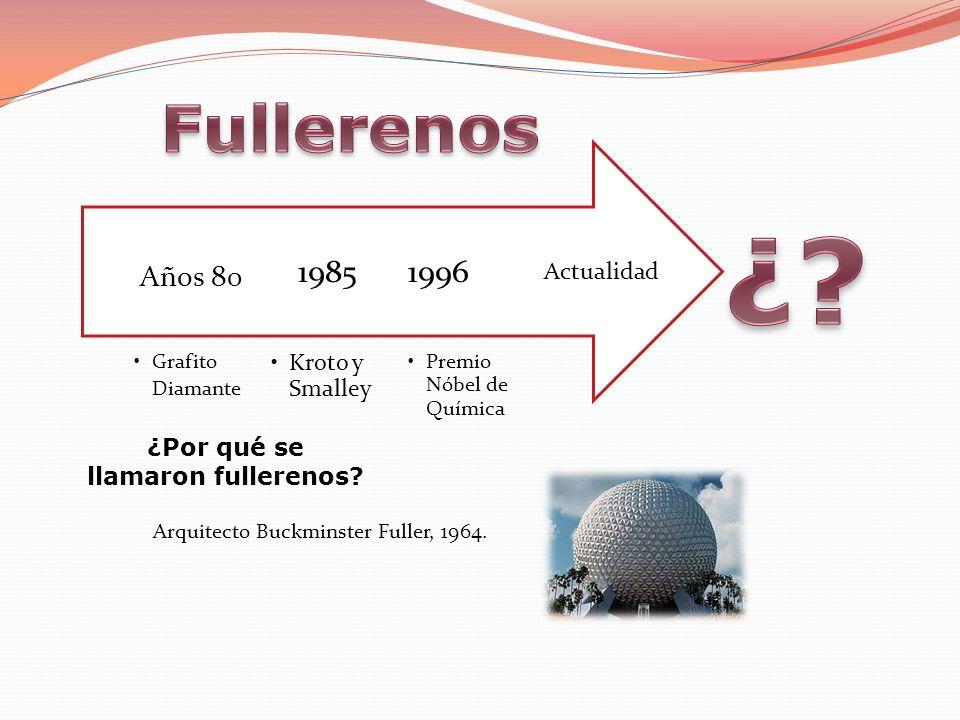 Arquitecto Buckminster Fuller, 1964. Actualidad Premio Nóbel de Química 1996 Kroto y Smalley 1985 Grafito Diamante Años 80 ¿Por qué se llamaron fuller