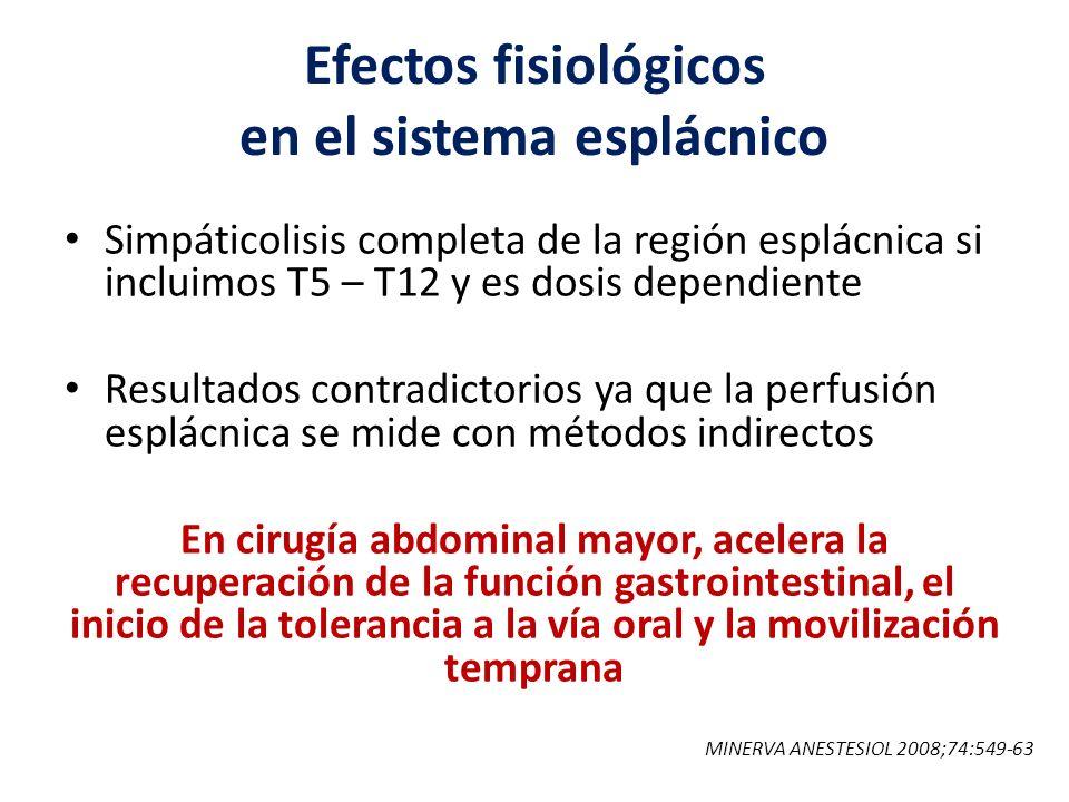 Efectos fisiológicos en el sistema esplácnico Simpáticolisis completa de la región esplácnica si incluimos T5 – T12 y es dosis dependiente Resultados