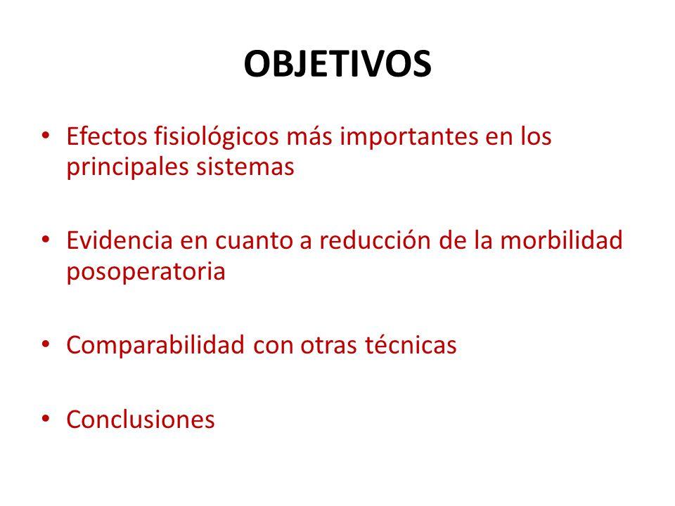 OBJETIVOS Efectos fisiológicos más importantes en los principales sistemas Evidencia en cuanto a reducción de la morbilidad posoperatoria Comparabilid