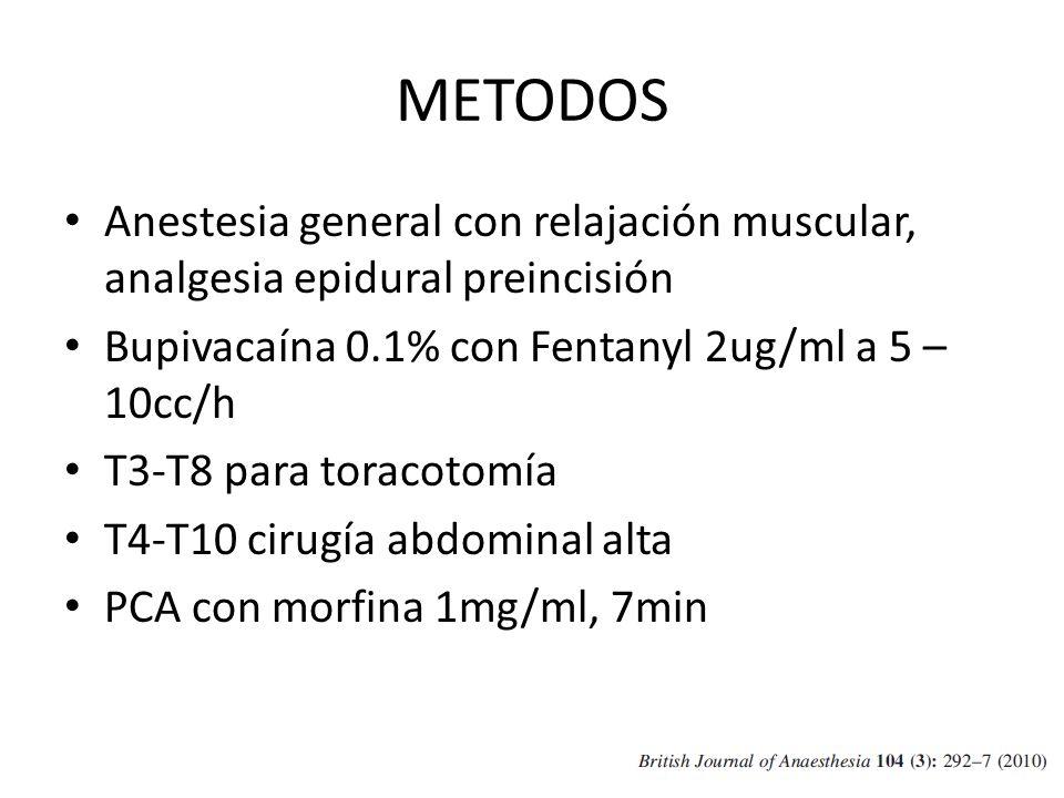 METODOS Anestesia general con relajación muscular, analgesia epidural preincisión Bupivacaína 0.1% con Fentanyl 2ug/ml a 5 – 10cc/h T3-T8 para toracot