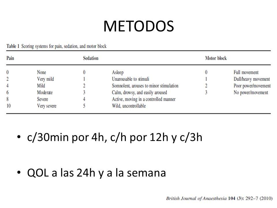METODOS c/30min por 4h, c/h por 12h y c/3h QOL a las 24h y a la semana
