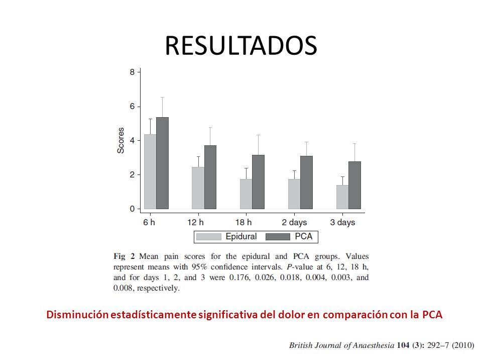 Disminución estadísticamente significativa del dolor en comparación con la PCA