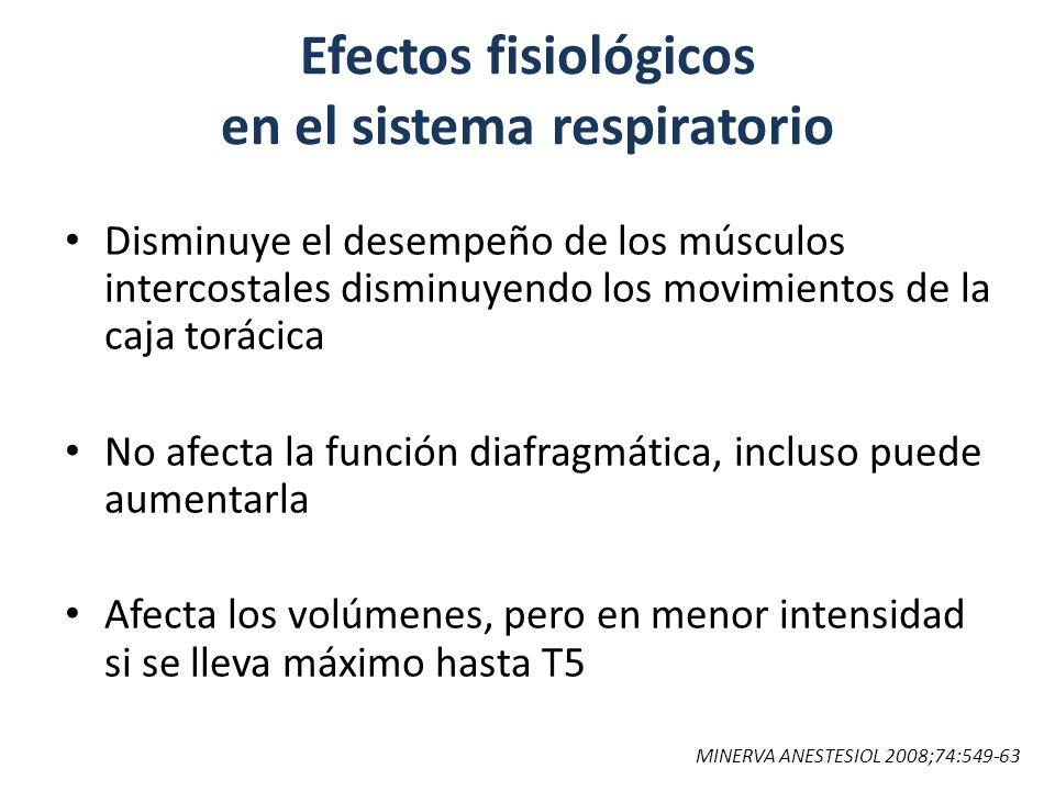 Efectos fisiológicos en el sistema respiratorio Disminuye el desempeño de los músculos intercostales disminuyendo los movimientos de la caja torácica