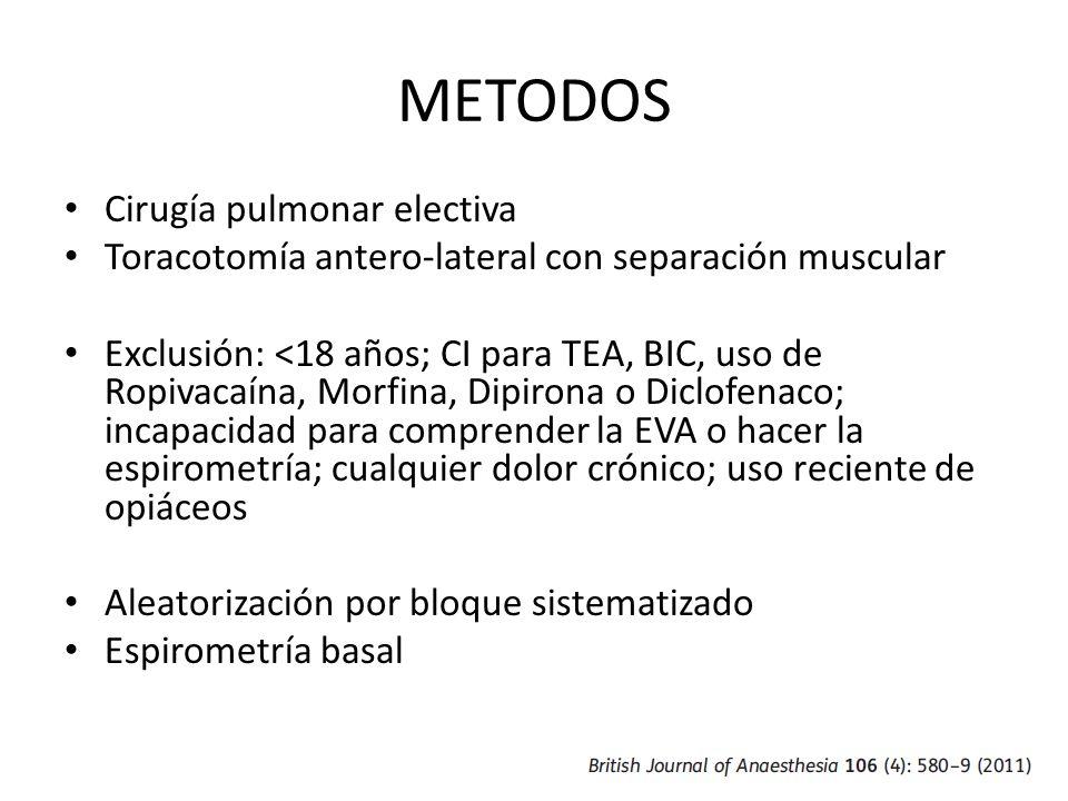 METODOS Cirugía pulmonar electiva Toracotomía antero-lateral con separación muscular Exclusión: <18 años; CI para TEA, BIC, uso de Ropivacaína, Morfin
