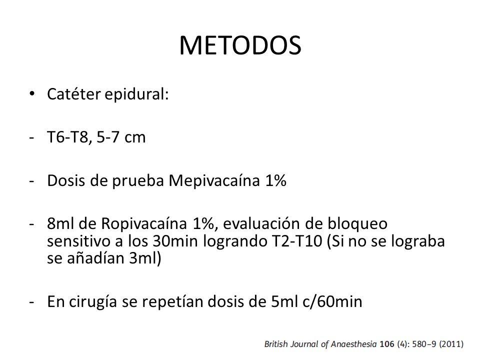 METODOS Catéter epidural: -T6-T8, 5-7 cm -Dosis de prueba Mepivacaína 1% -8ml de Ropivacaína 1%, evaluación de bloqueo sensitivo a los 30min logrando