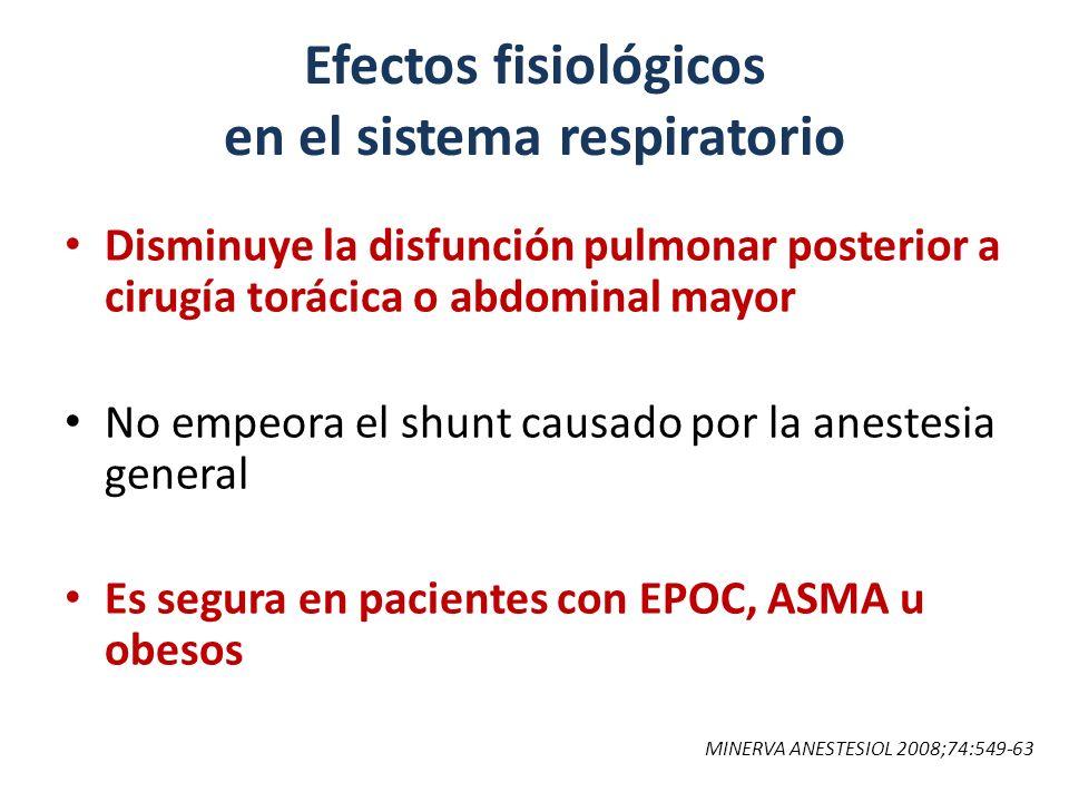 Efectos fisiológicos en el sistema respiratorio Disminuye la disfunción pulmonar posterior a cirugía torácica o abdominal mayor No empeora el shunt ca