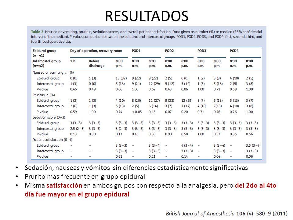 RESULTADOS Sedación, náuseas y vómitos sin diferencias estadísticamente significativas Prurito mas frecuente en grupo epidural Misma satisfacción en a