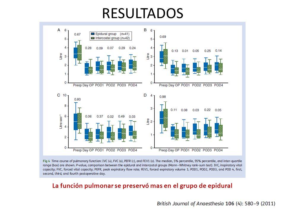 RESULTADOS La función pulmonar se preservó mas en el grupo de epidural