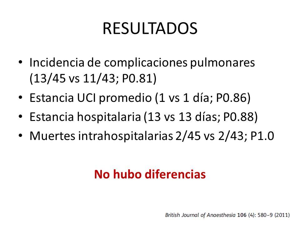 RESULTADOS Incidencia de complicaciones pulmonares (13/45 vs 11/43; P0.81) Estancia UCI promedio (1 vs 1 día; P0.86) Estancia hospitalaria (13 vs 13 d