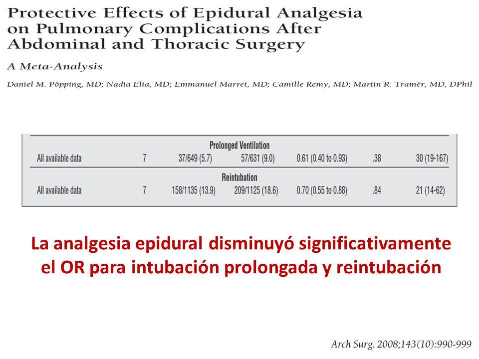 La analgesia epidural disminuyó significativamente el OR para intubación prolongada y reintubación