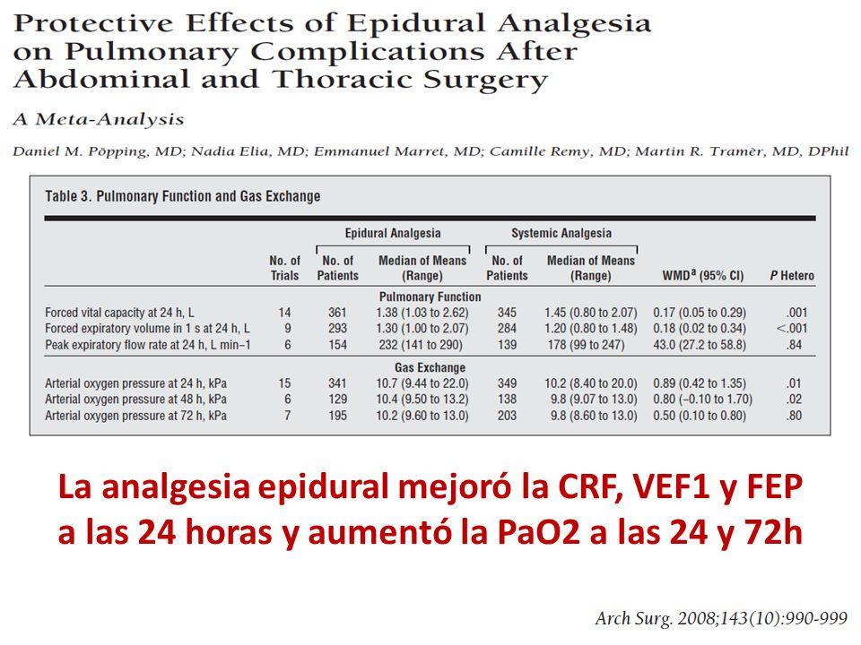 La analgesia epidural mejoró la CRF, VEF1 y FEP a las 24 horas y aumentó la PaO2 a las 24 y 72h