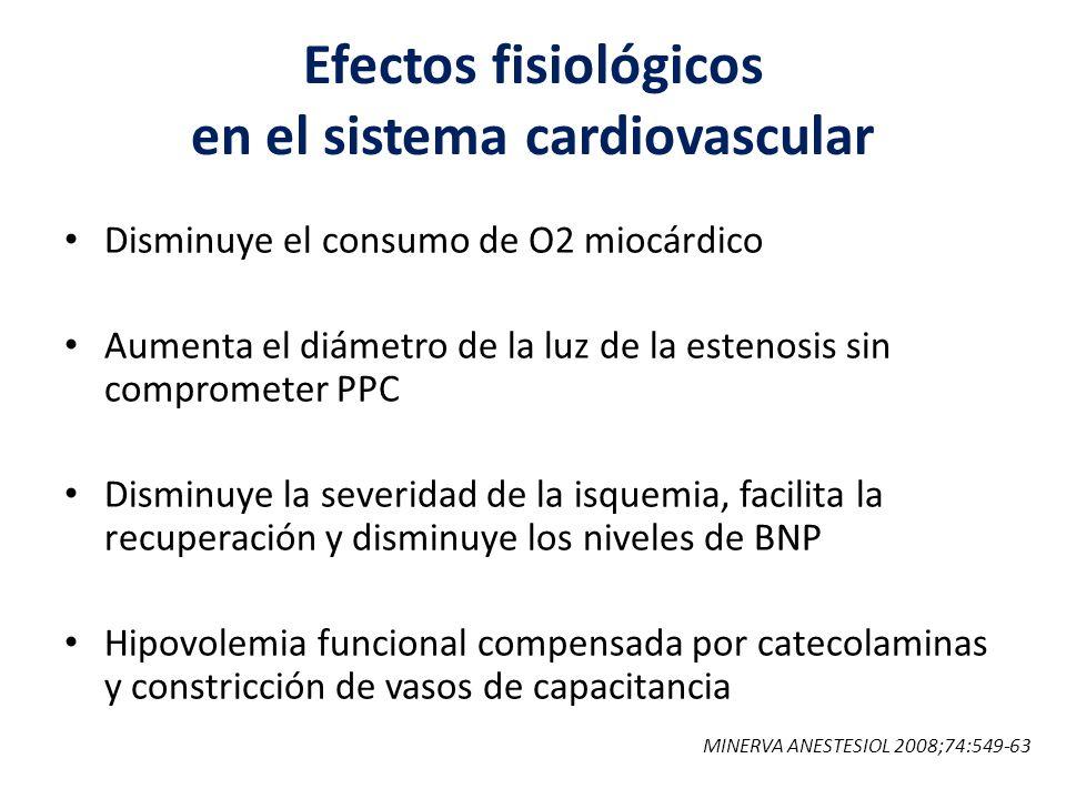 Efectos fisiológicos en el sistema cardiovascular Disminuye el consumo de O2 miocárdico Aumenta el diámetro de la luz de la estenosis sin comprometer