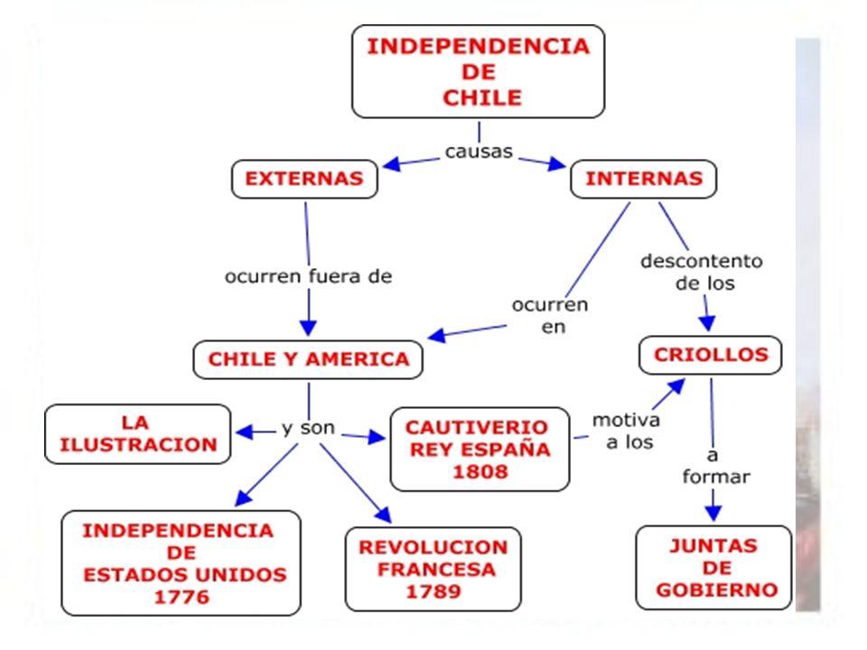 CAUSAS DE ORIGEN INTERNO: Dentro de las causas ocurridas al interior de América y de Chile, que dieron inicio a la lucha por la independencia del país, estuvieron: