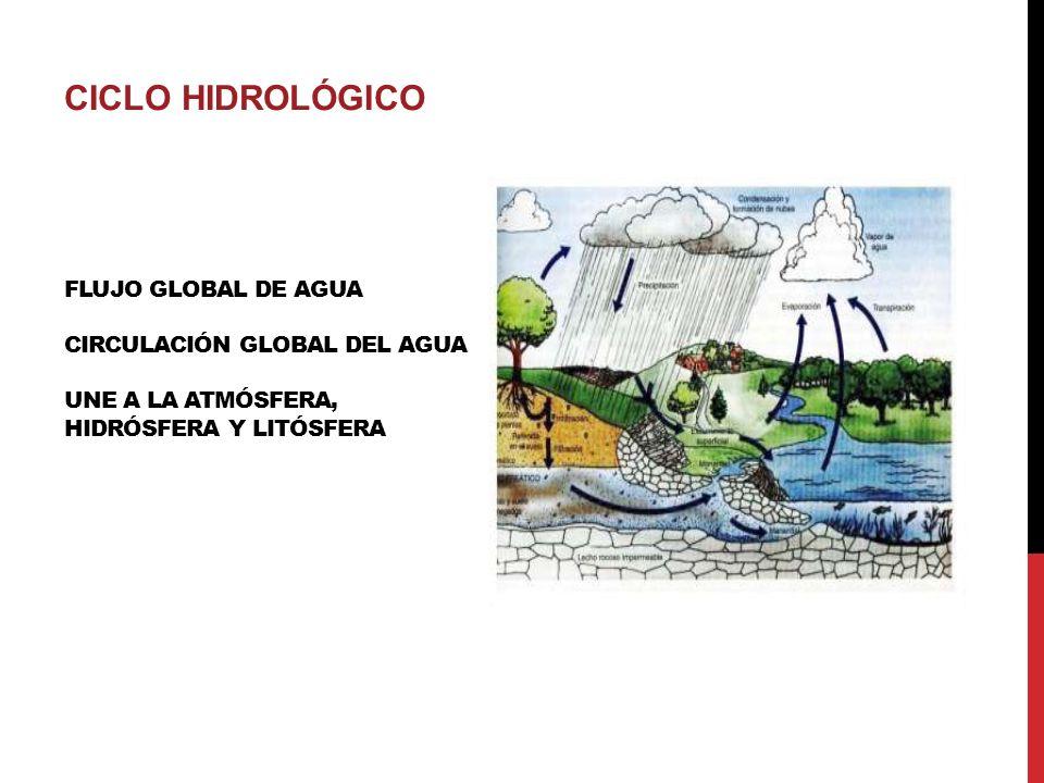 FLUJO GLOBAL DE AGUA CIRCULACIÓN GLOBAL DEL AGUA UNE A LA ATMÓSFERA, HIDRÓSFERA Y LITÓSFERA CICLO HIDROLÓGICO