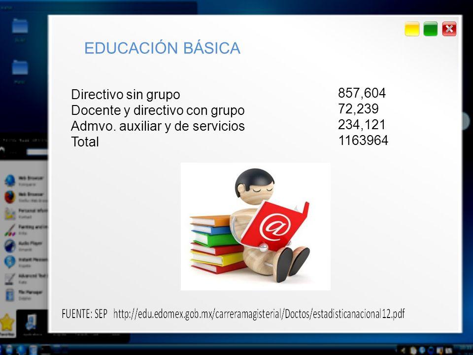 Directivo sin grupo Docente y directivo con grupo Admvo. auxiliar y de servicios Total 857,604 72,239 234,121 1163964 EDUCACIÓN BÁSICA
