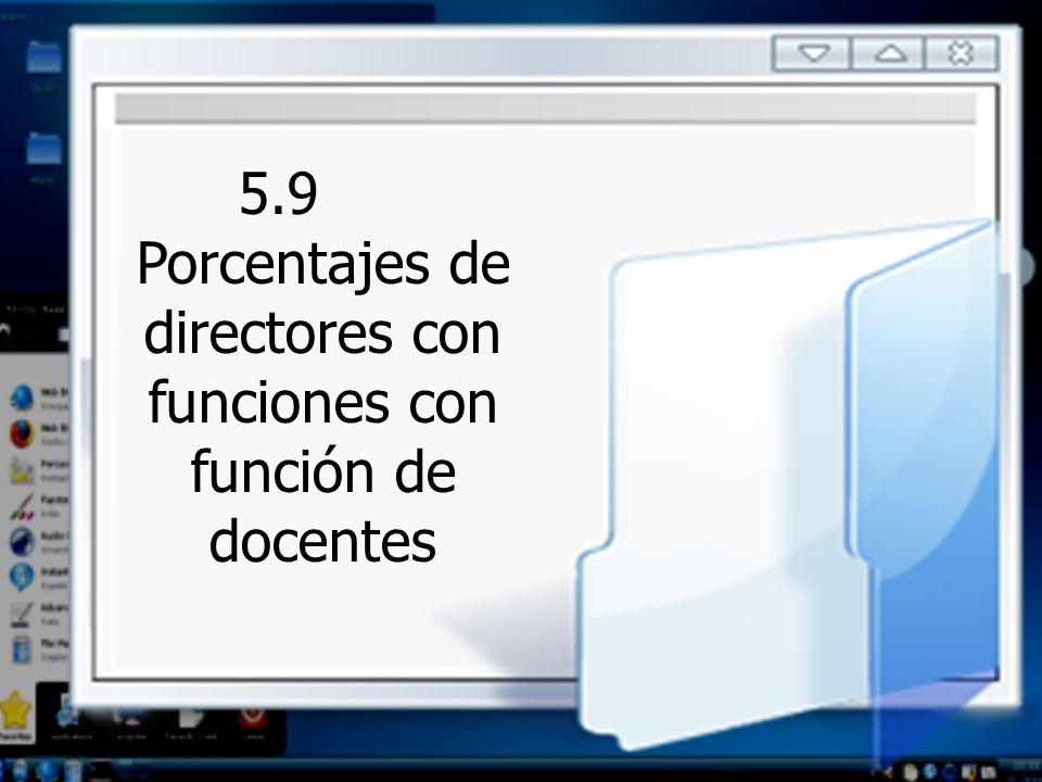 5.9 Porcentajes de directores con funciones con función de docentes