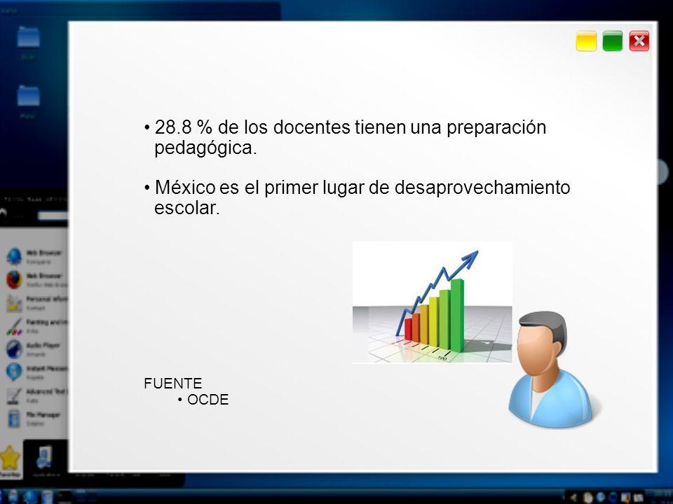 28.8 % de los docentes tienen una preparación pedagógica. México es el primer lugar de desaprovechamiento escolar. FUENTE OCDE