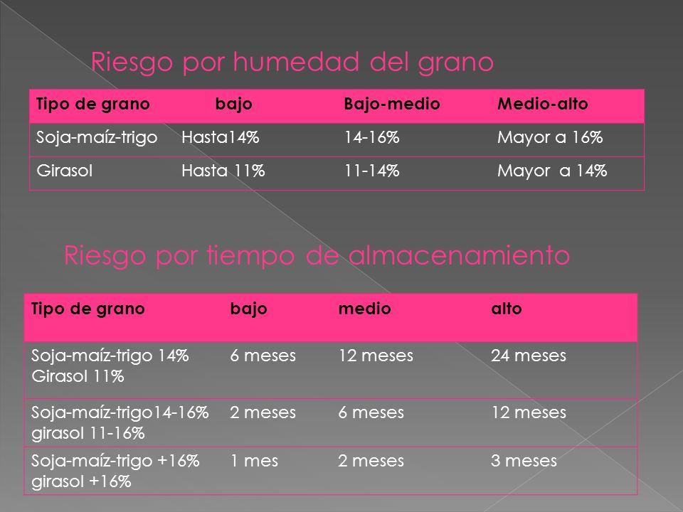 Tipo de grano bajoBajo-medioMedio-alto Soja-maíz-trigoHasta14%14-16%Mayor a 16% GirasolHasta 11%11-14%Mayor a 14% Riesgo por humedad del grano Tipo de granobajomedioalto Soja-maíz-trigo 14% Girasol 11% 6 meses12 meses24 meses Soja-maíz-trigo14-16% girasol 11-16% 2 meses6 meses12 meses Soja-maíz-trigo +16% girasol +16% 1 mes2 meses3 meses Riesgo por tiempo de almacenamiento