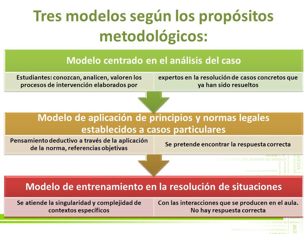 Tres modelos según los propósitos metodológicos: Modelo de entrenamiento en la resolución de situaciones Se atiende la singularidad y complejidad de c