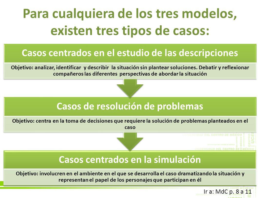 Para cualquiera de los tres modelos, existen tres tipos de casos: Casos centrados en la simulación Objetivo: involucren en el ambiente en el que se de