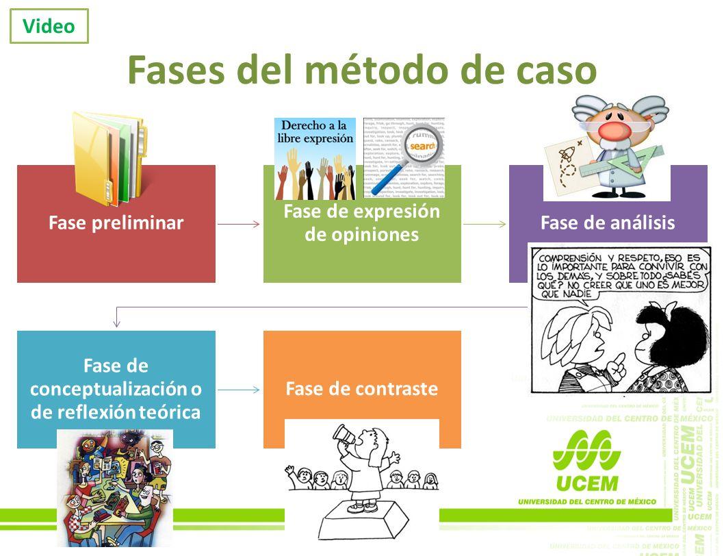 Fases del método de caso Fase preliminar Fase de expresión de opiniones Fase de análisis Fase de conceptualización o de reflexión teórica Fase de cont