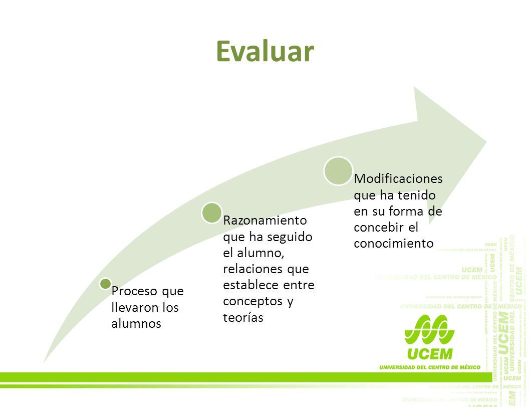 Evaluar Proceso que llevaron los alumnos Razonamiento que ha seguido el alumno, relaciones que establece entre conceptos y teorías Modificaciones que