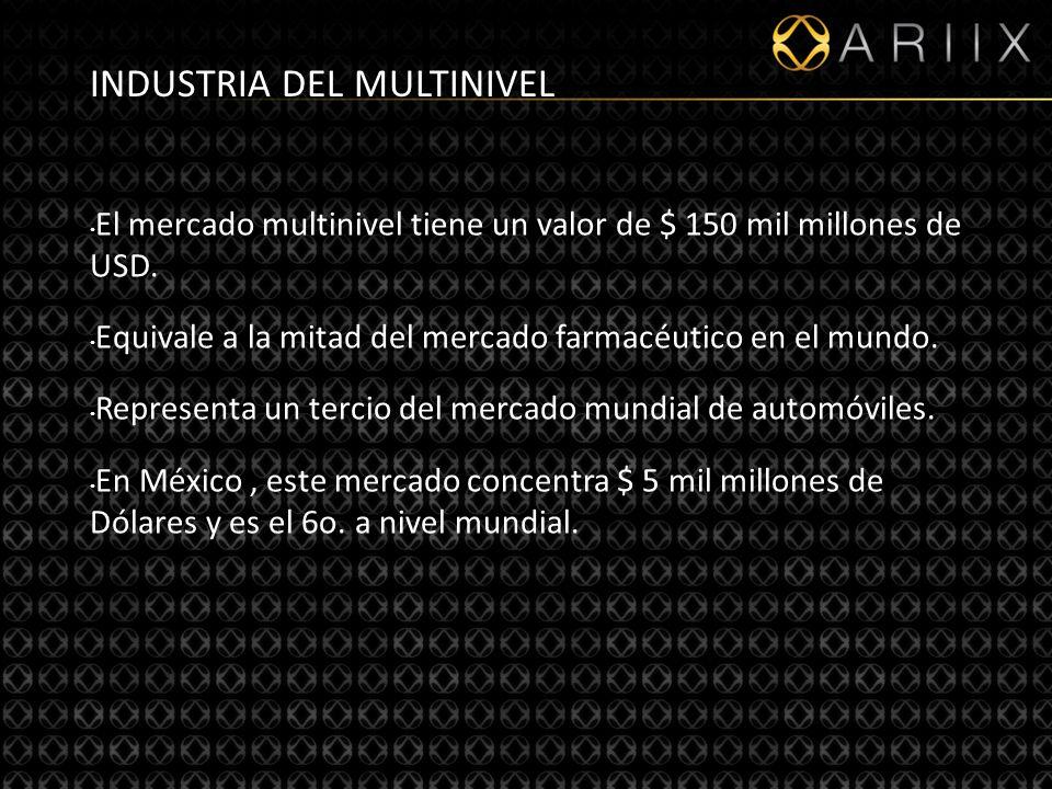 5 INDUSTRIA DEL MULTINIVEL El mercado multinivel tiene un valor de $ 150 mil millones de USD.