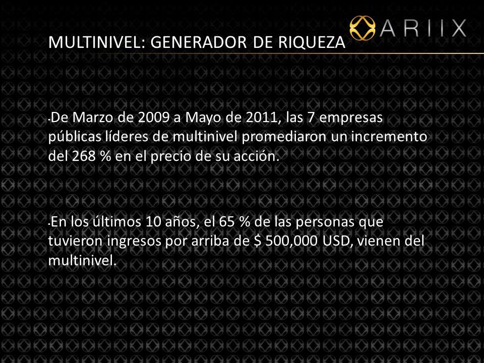 7 MULTINIVEL: GENERADOR DE RIQUEZA De Marzo de 2009 a Mayo de 2011, las 7 empresas públicas líderes de multinivel promediaron un incremento del 268 % en el precio de su acción.