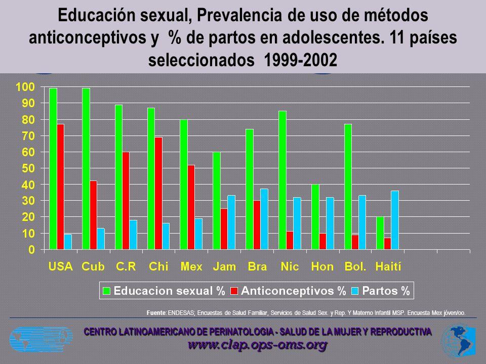 Edad promedio inicio actividad Sexual: 14 años (Molino, 1999) Mujeres 13-17 años: 20.5% reporta haber tenido relaciones sexuales Total aproximado 82 600 adolescentes (Valverde, 2001) 40% no utilizó nunca algún método anticonceptivo Sólo 24% usó condón siempre (Valverde,2001) Tasa Fecundidad Específica Adolescentes (2000) 10-14 años 2,77 por 1000 hab 15-19 años 80,68 por 1000 hab Aborto Enfermedad pélvica Embarazo ectópico ITS – SIDA - VPH Infertilidad Otros ¿.