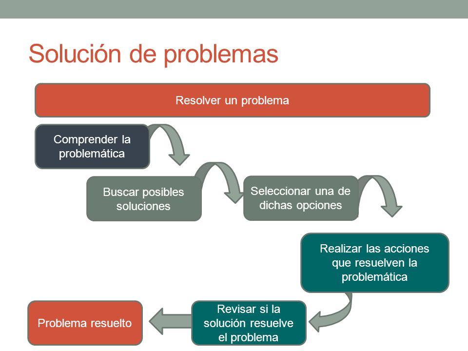Solución de problemas Resolver un problema Problema resuelto Comprender la problemática Buscar posibles soluciones Seleccionar una de dichas opciones