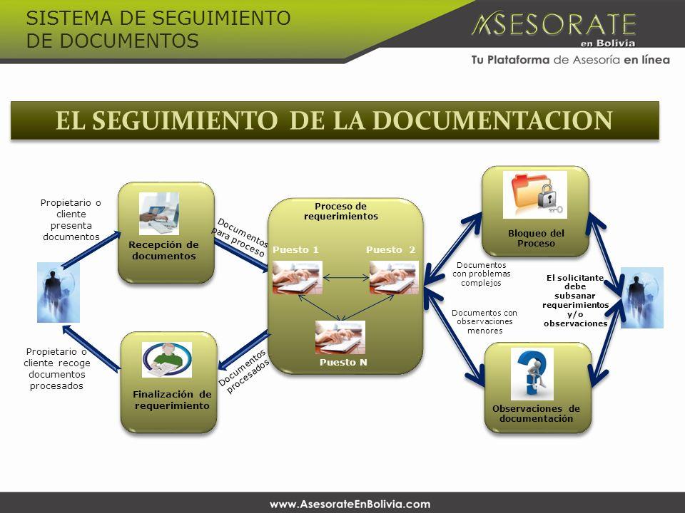Recepción de documentos Proceso de requerimientos Finalización de requerimiento Observaciones de documentación EL SEGUIMIENTO DE LA DOCUMENTACION Bloq