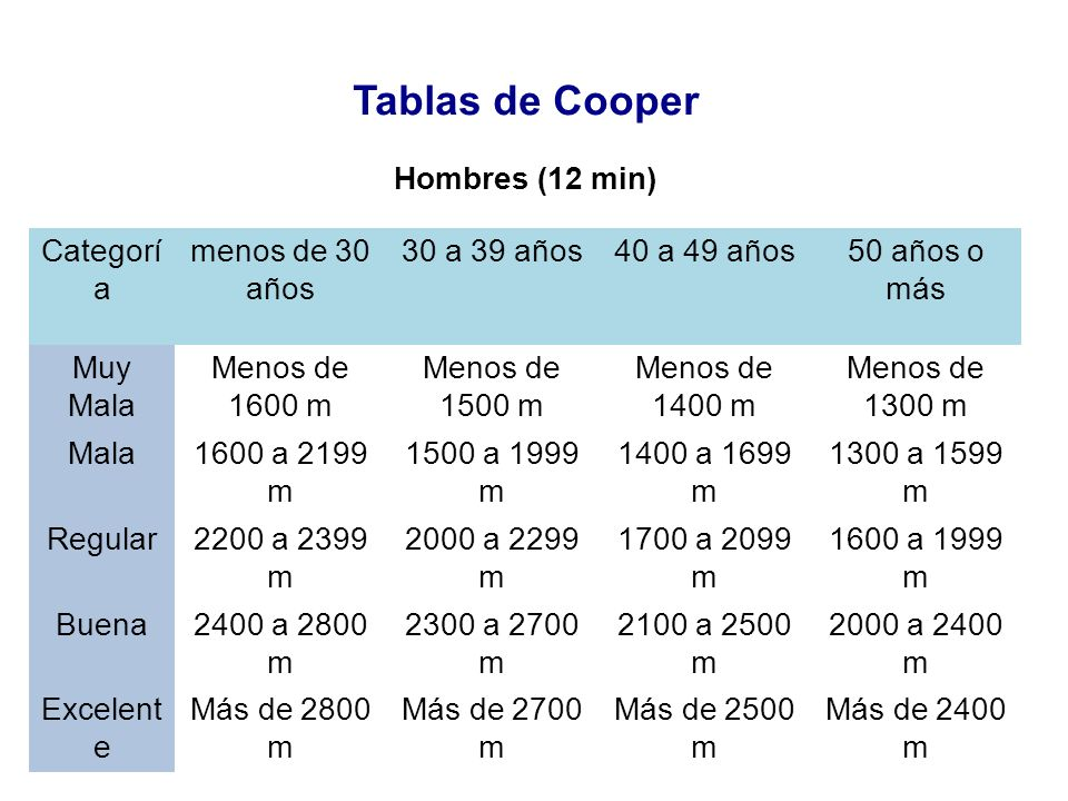 Tablas de Cooper Hombres (12 min) Categorí a menos de 30 años 30 a 39 años40 a 49 años50 años o más Muy Mala Menos de 1600 m Menos de 1500 m Menos de