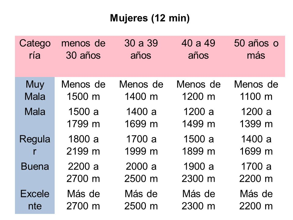 Mujeres (12 min) Catego ría menos de 30 años 30 a 39 años 40 a 49 años 50 años o más Muy Mala Menos de 1500 m Menos de 1400 m Menos de 1200 m Menos de