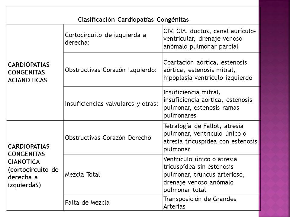 Clasificación Cardiopatías Congénitas CARDIOPATIAS CONGENITAS ACIANOTICAS Cortocircuito de izquierda a derecha: CIV, CIA, ductus, canal aurículo- vent