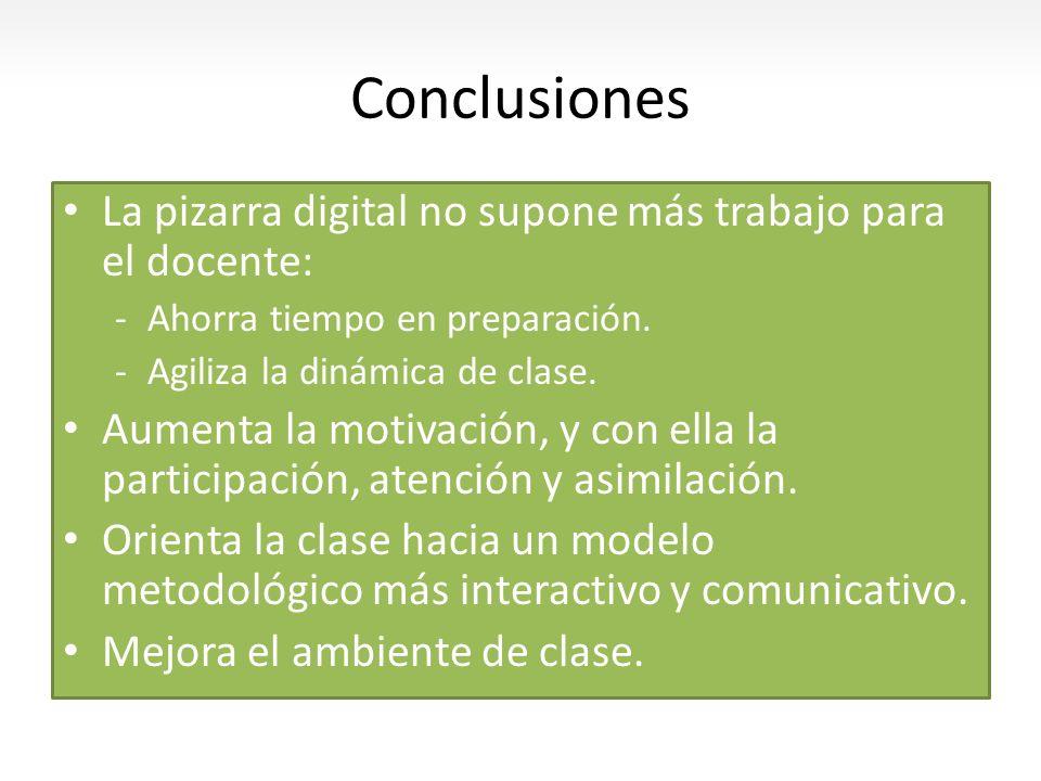 Conclusiones La pizarra digital no supone más trabajo para el docente: -Ahorra tiempo en preparación. -Agiliza la dinámica de clase. Aumenta la motiva