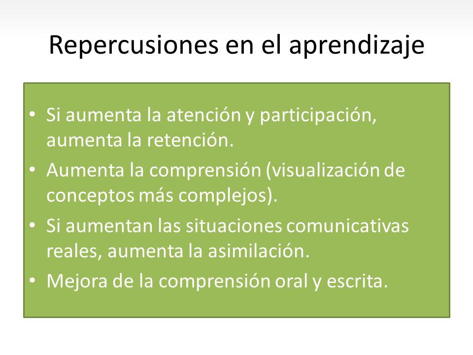 Repercusiones en el aprendizaje Si aumenta la atención y participación, aumenta la retención. Aumenta la comprensión (visualización de conceptos más c