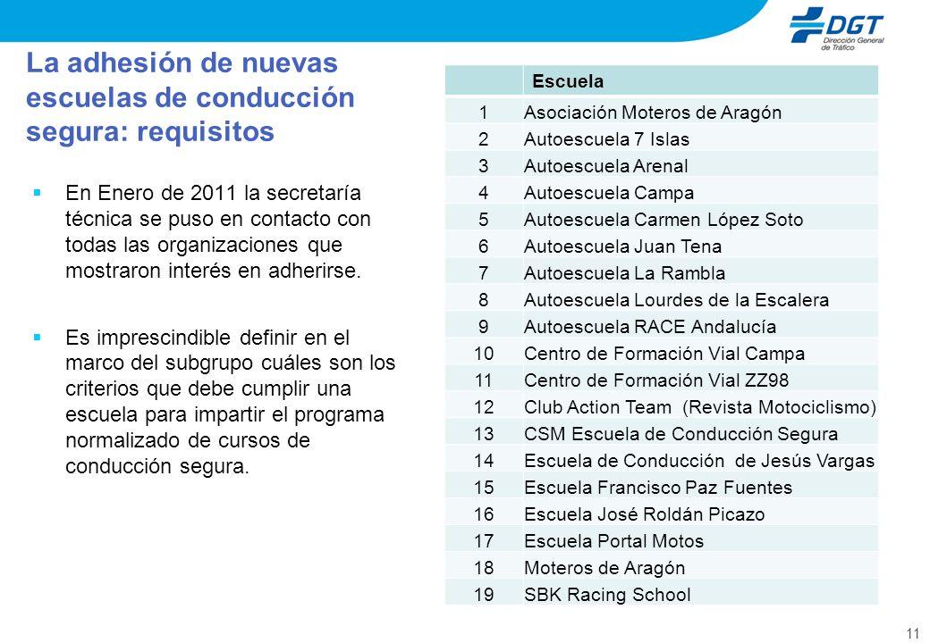 11 La adhesión de nuevas escuelas de conducción segura: requisitos En Enero de 2011 la secretaría técnica se puso en contacto con todas las organizaciones que mostraron interés en adherirse.