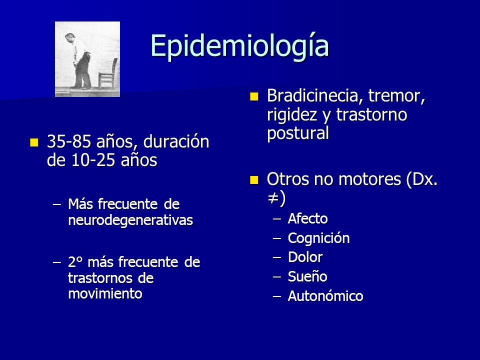 Epidemiología 35-85 años, duración de 10-25 años 35-85 años, duración de 10-25 años –Más frecuente de neurodegenerativas –2° más frecuente de trastornos de movimiento Bradicinecia, tremor, rigidez y trastorno postural Bradicinecia, tremor, rigidez y trastorno postural Otros no motores (Dx.