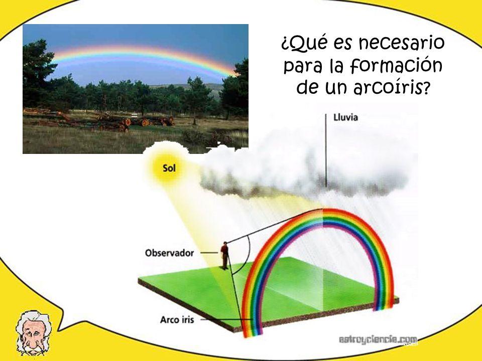 un arcoíris se forma a partir de los fenómenos de: Reflexión de la luz (Traduce ) Refracción de la luz Dispersión de la luz