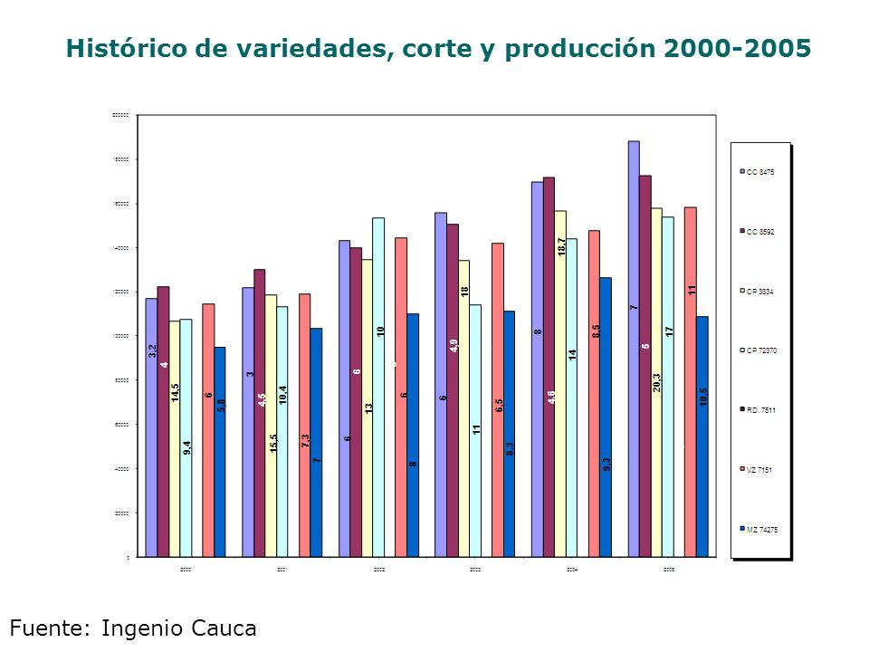 Histórico de variedades, corte y producción 2000-2005 Fuente: Ingenio Cauca