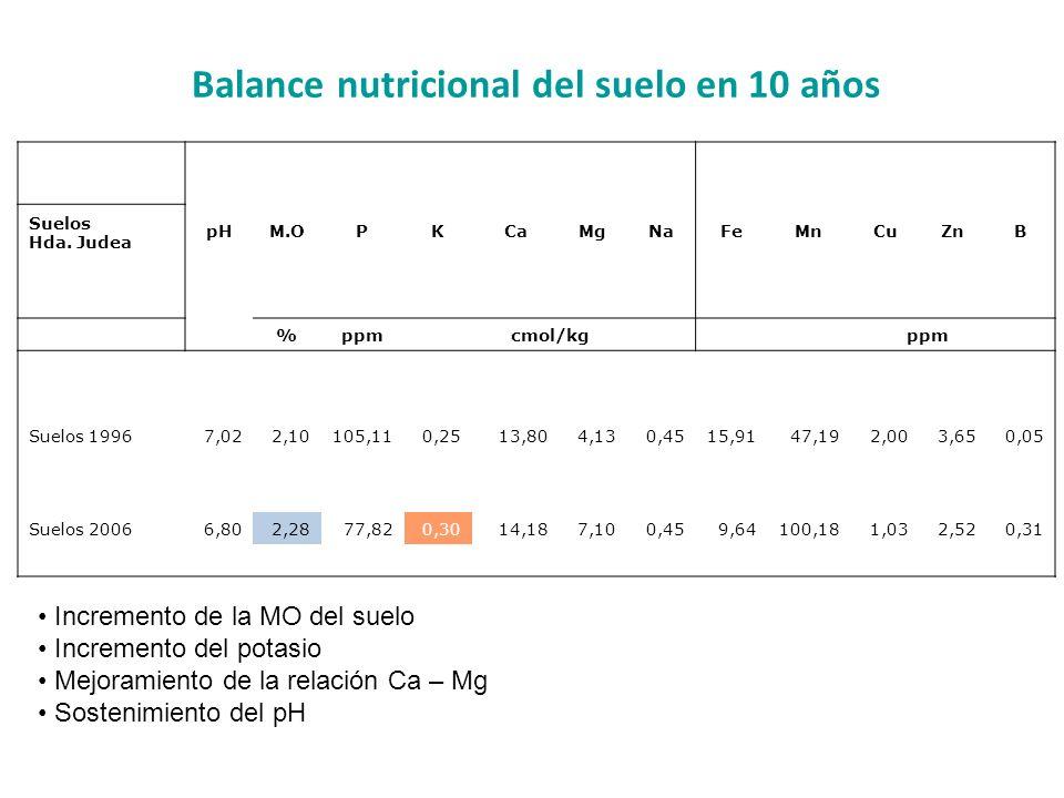 Balance nutricional del suelo en 10 años Suelos Hda. Judea pHM.OPKCaMgNaFeMnCuZnB %ppm cmol/kg ppm Suelos 19967,022,10105,110,2513,804,130,4515,9147,1